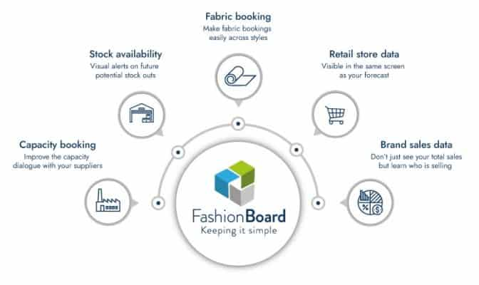 How FashionBoard works