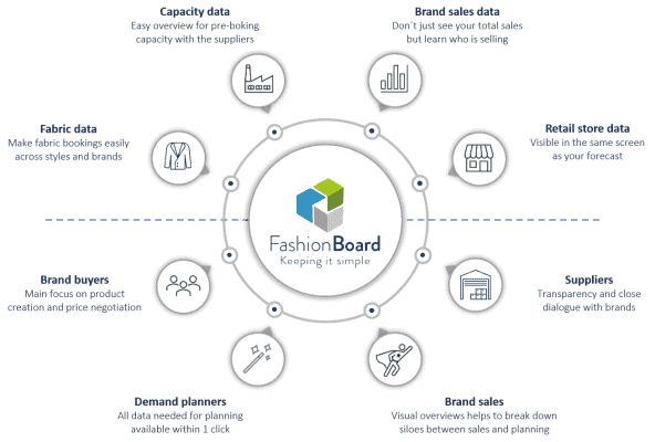 FashionBoard - Demand Planning can simplify the supply chain for fashion companies, from fabric data, forecasting og planning
